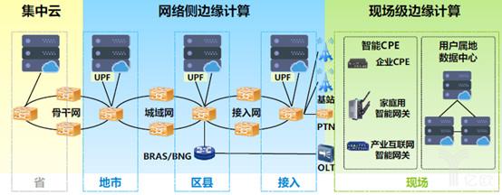 来源:《中国移动边缘计算技术白皮书》