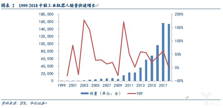亿欧智库:1999-2018年中国工业机器人销量
