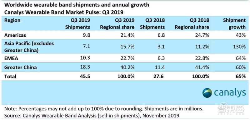 腕上穿戴市场三季度数据:全球市场猛增65%,中国稳坐最大市场