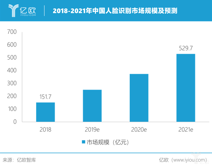2018-2021中国人脸识别市场规模及预测.png