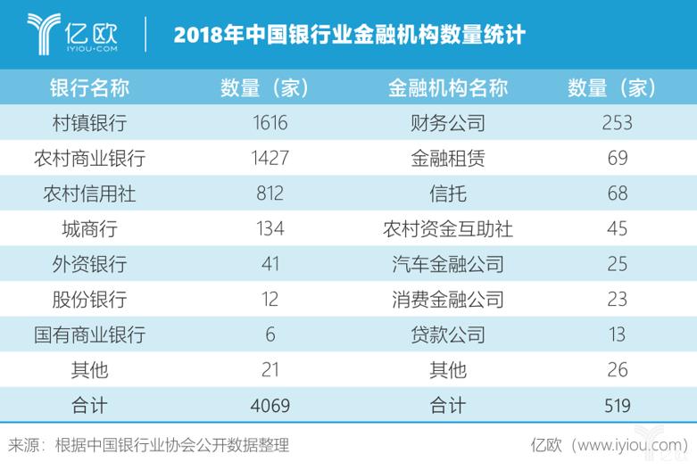 2018年中国银行业金融机构数量统计.png