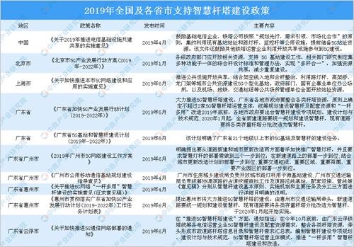 2019年全国及各省市智慧灯杆行业相关政策汇总