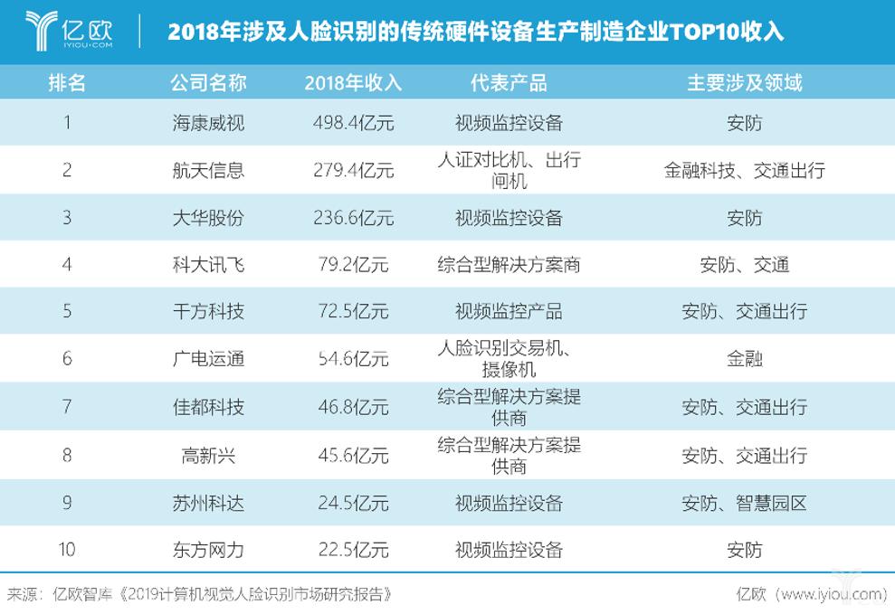 2018年涉及人脸识别的传统硬件设备生产制造企业TOP收入.png