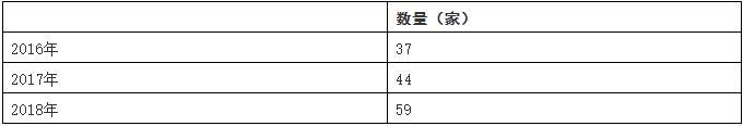 中国人工智能芯片行业总体规模分析