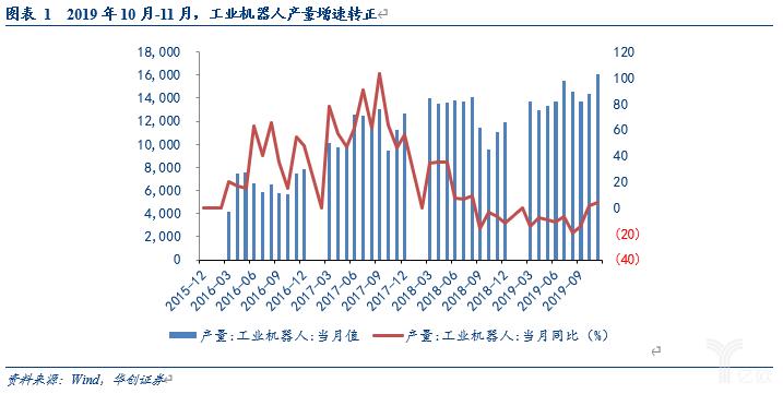 亿欧智库:工业机器人产量增速连续两月转正