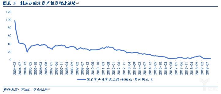 亿欧智库:制造业固定资产投资增速放缓