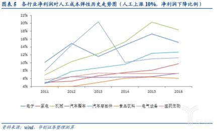 亿欧智库:各行业净利润对人工成本弹性历史走势图