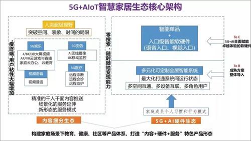 5G+AIoT如何改变未来智慧生活?