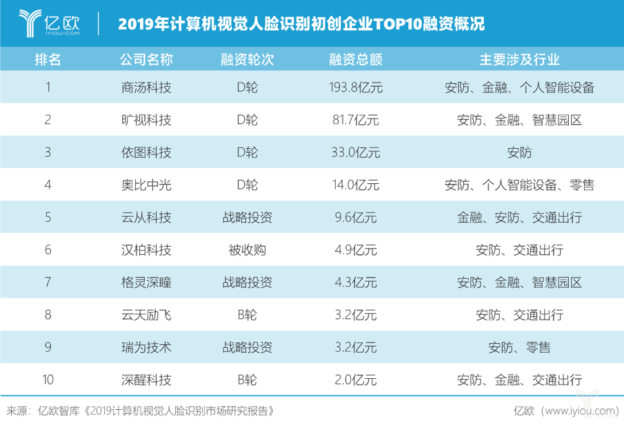 2019年计算机视觉人脸识别初创企业TOP10融资概况.png