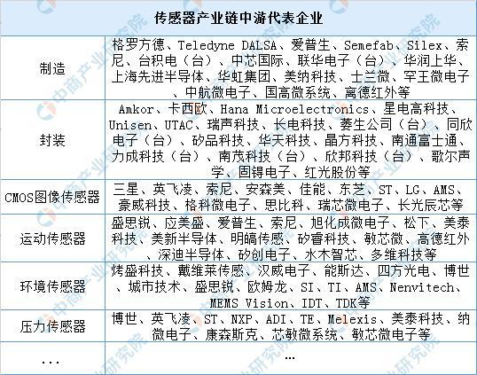 中国传感器产业链上中下游市场分析