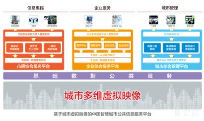 """以""""城市虚拟映像""""为基础的智慧城市融合服务系统"""