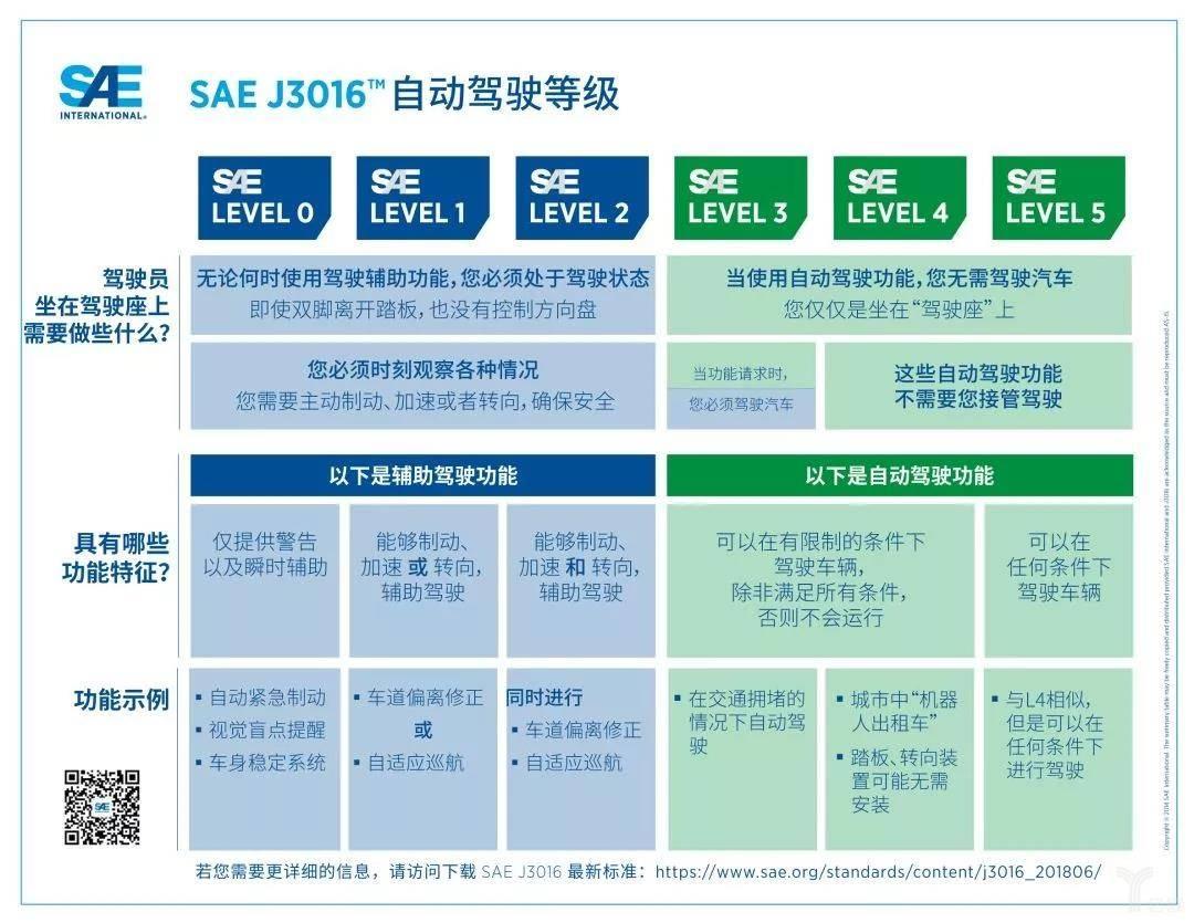 SAE International发布最新的J3016自动驾驶等级