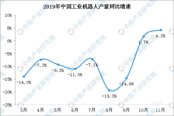 2019国内机器人产量同比增速
