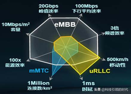 从技术角度看5G产业化发展,看完这篇就明白了