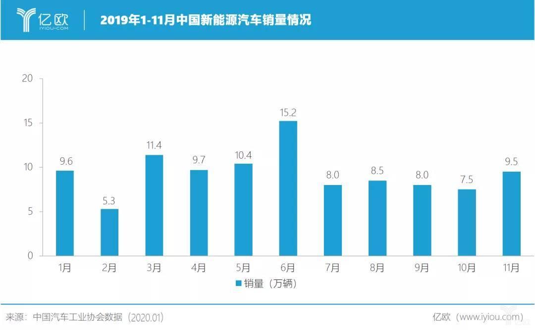 2019年1-11月中国新能源汽车销量情况