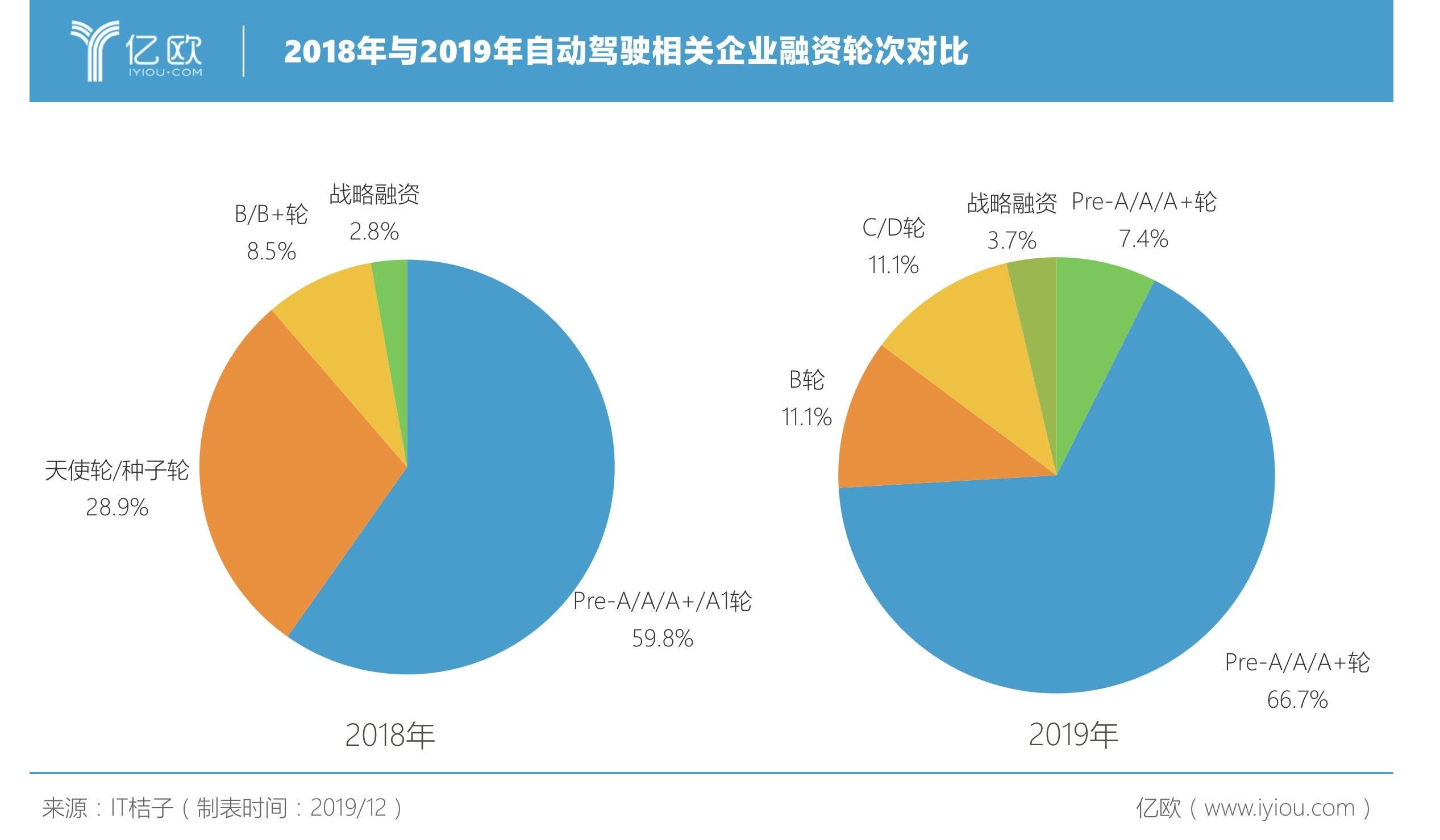 2018年与2019年自动驾驶企业融资轮次对比