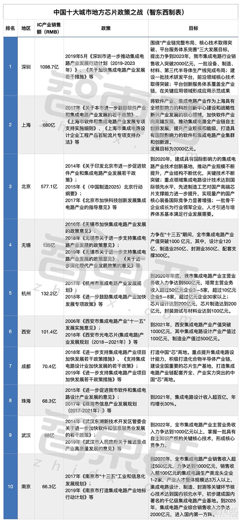 中国十大芯片狂热城市!给钱、给房、给户口,政策谁更猛?