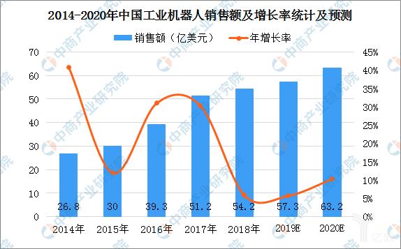 2014-2020快三投注平台工业机器人销售额及增长率