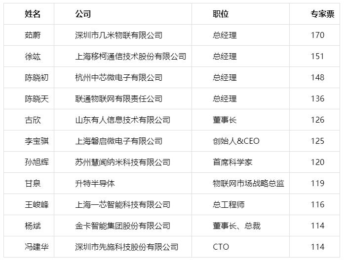 重磅!2019物联之星中国物联网行业年度评选获奖名单正式出炉