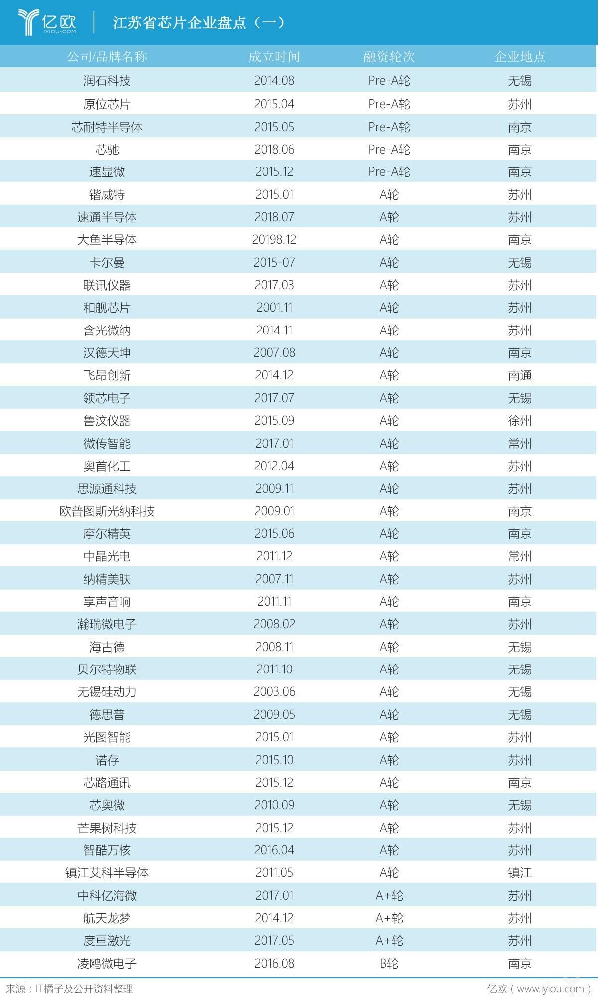江苏省芯片企业盘点1.jpeg