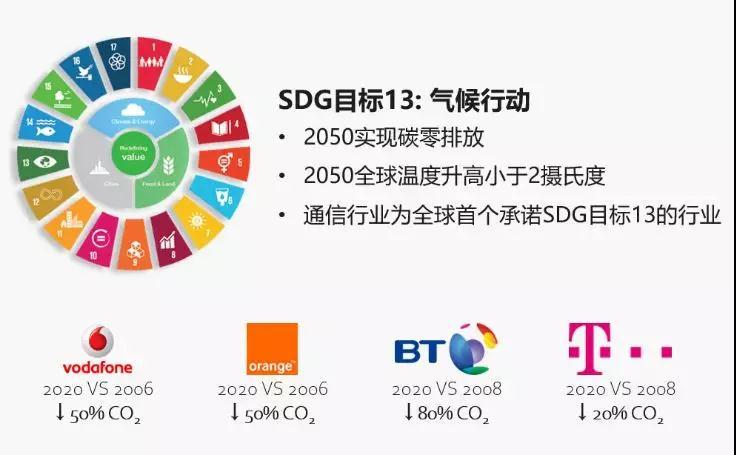 5G潮起,2G/3G隐退,绿色通信呼唤新陈代谢