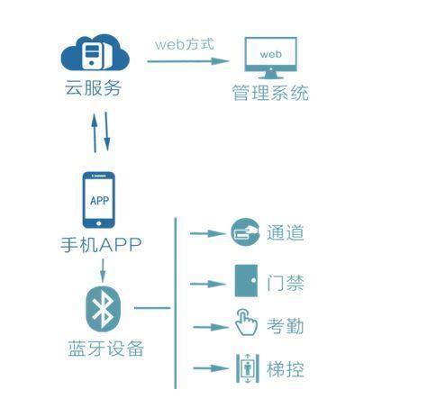 数字安防,手机蓝牙智能门禁解决方案