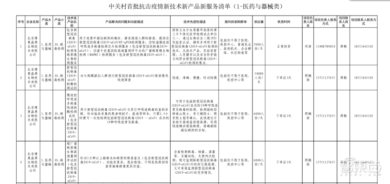 重磅!中关村连夜征集138项黑科技加入肺炎阻击战
