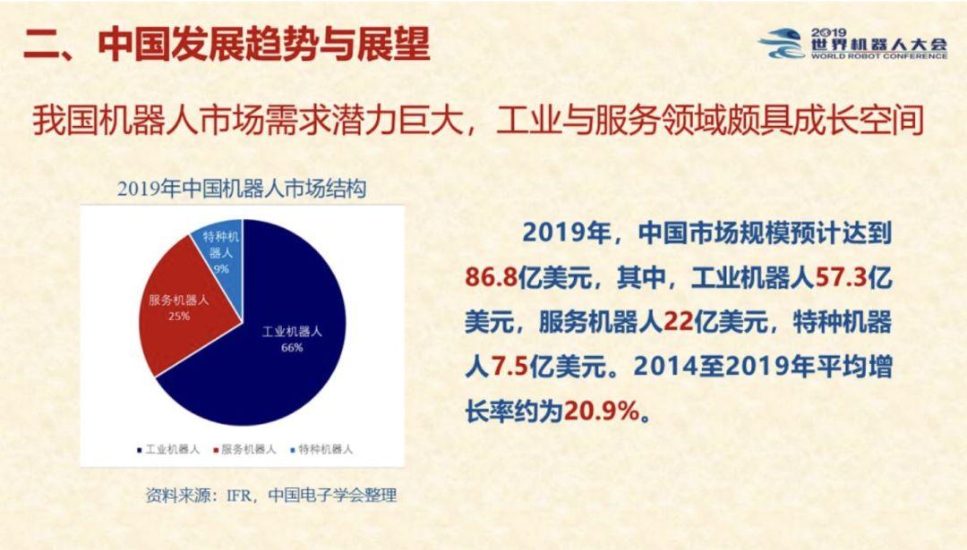 來源 / IFR、中國電子學會