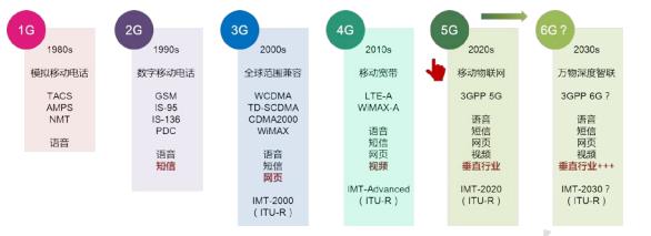 赛迪智库发布《6G概念及愿景白皮书》