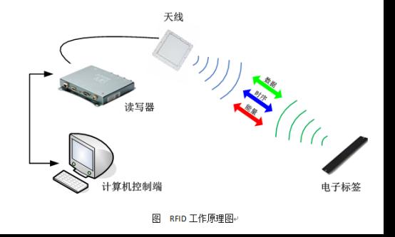 RFID醫療廢棄物管理