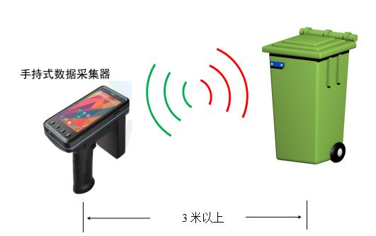RFID医疗废弃物管理