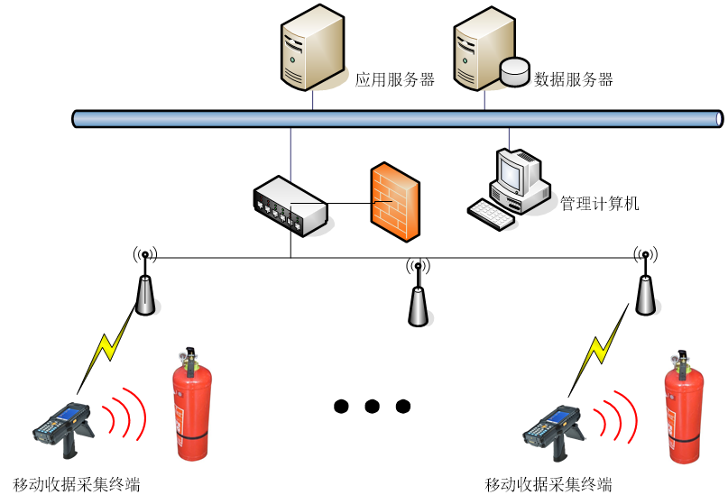 RFID消防器材固定资产管理系统