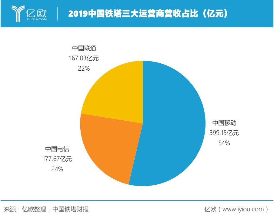 2019中国铁塔三大运营商营收占比