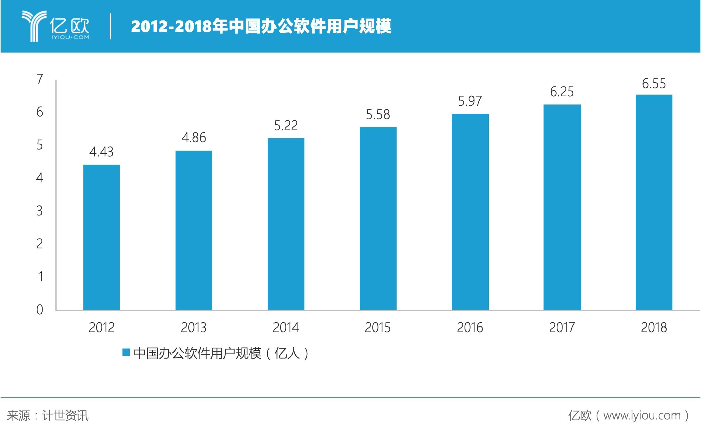 2012-2018年中国办公软件用户规模.jpeg