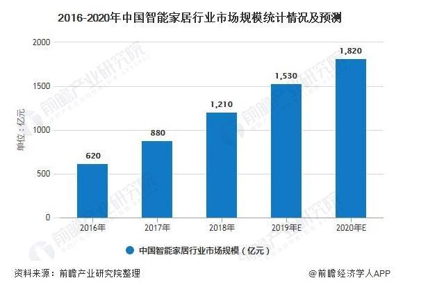 2020年中国智能家居:预测全年市场规模将超1800亿