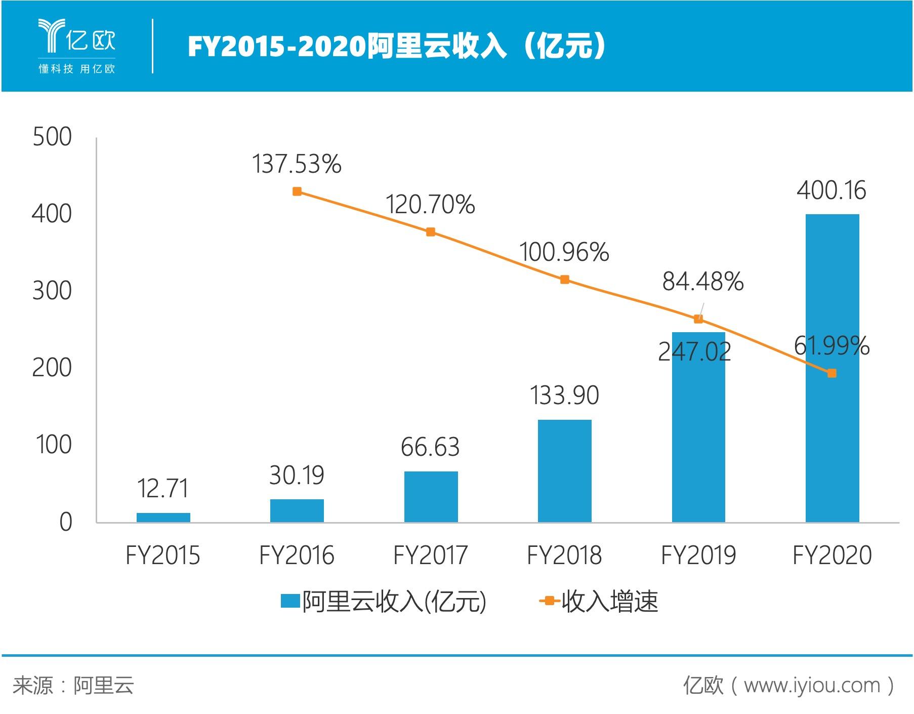 物联网推广平台:阿里云收入超400亿元,接下来的对手是AWS和Azure?