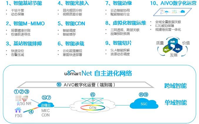 """""""自主进化网络""""十大应用场景,瞄准5G智能化网络"""