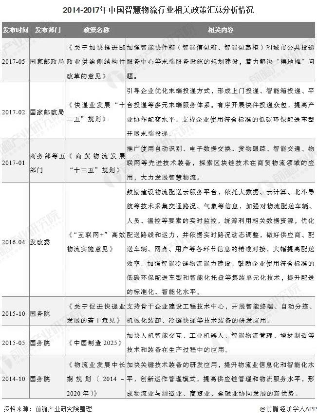 2020年中国智慧物流行业相关政策及解读分析