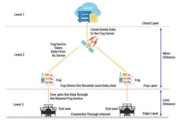 雾计算怎么应对物联网的挑战?