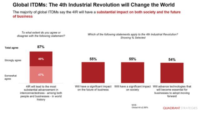 工业4.0将在五年内推动一个世纪的进步