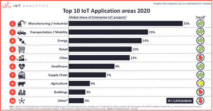 一文剖析2020年最火十大物联网应用|IoT Analytics 年度重磅报告出炉!