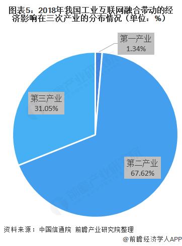 图表5:2018年我国工业互联网融合带动的经济影响在三次产业的分布情况(单位:%)