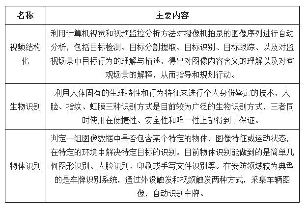 2019年中国智慧安防市场规模达2590.5亿元 前景十分广阔
