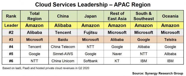 亚太地区云计算市场排名出炉:亚马逊云服务列第一