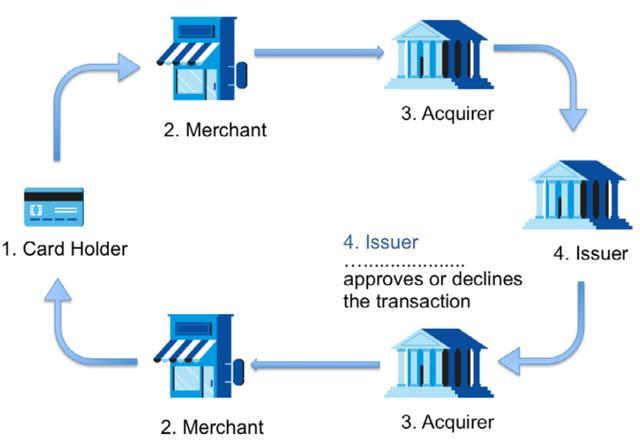关于欺诈系统和支付数据的介绍说明