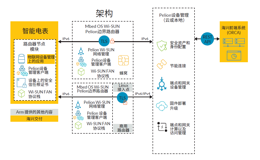 技术赋能海兴电力,Arm Pelion物联网平台助力智能电表大规模部署