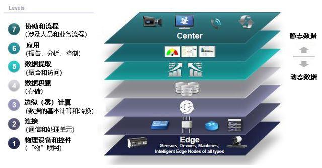 物联网平台——链接物联网生态系统