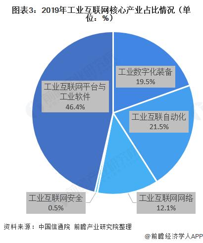 图表3:2019年工业互联网核心产业占比情况(单位:%)