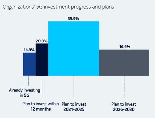 诺基亚预测5G将在2030年为全球GDP增加8万亿美元