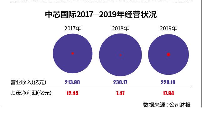 """中芯国际遭""""断粮""""背后:芯片产业链加速国产化"""
